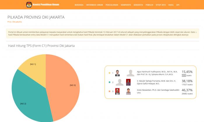 Anies-Sandi Unggul 46,37 persen di Hitungan Cepat KPU