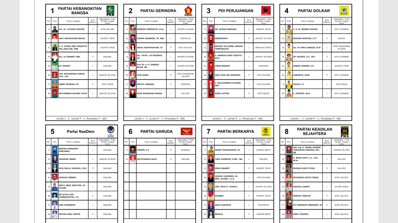 111 Caleg DPR RI Dapil V (Malang Raya) Jawa Timur Pilih (Vote) Caleg Idolamu!