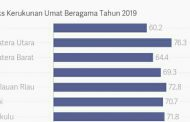 Toleransi di Sumatera Barat Dibawah Rata-Rata Nasional